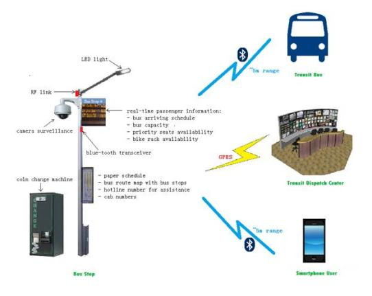 Intelligence Bus System